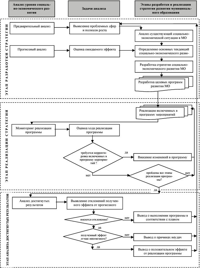 Схема проведения оценки уровня