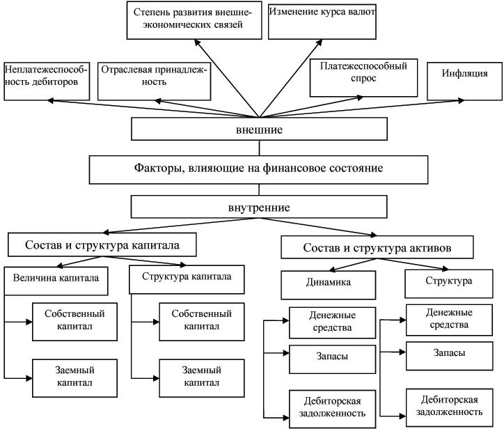 бронируйте базы внутренние и внешние факторы определяющие финансовое состояние корпораций маяк вакансии Екатеринбурге