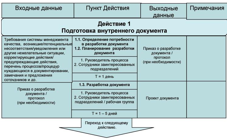 1.3. разработка документа.