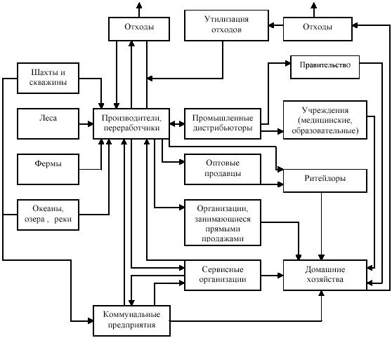 Система промышленного