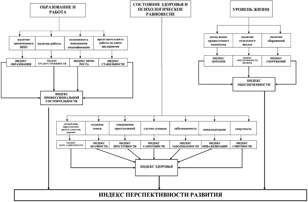 Рис. 1 Структура индекса