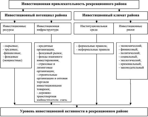 Рис. 3. Схема факторов, составляющих инвестиционную привлекательность района.