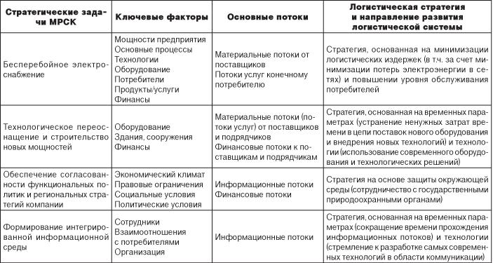Предложенная схема направлений