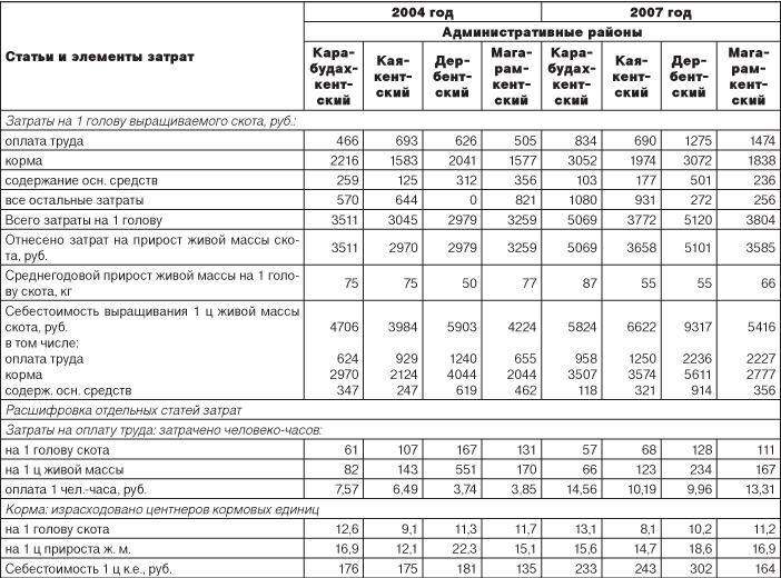Анализ развития выращивания и откорма крупного рогатого скота