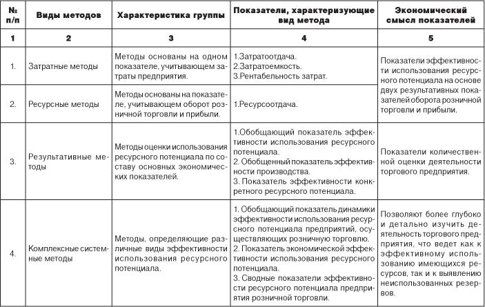 Статья Журнал Проблемы современной экономики Методы оценки эффективности использования ресурсного потенциала предприятия