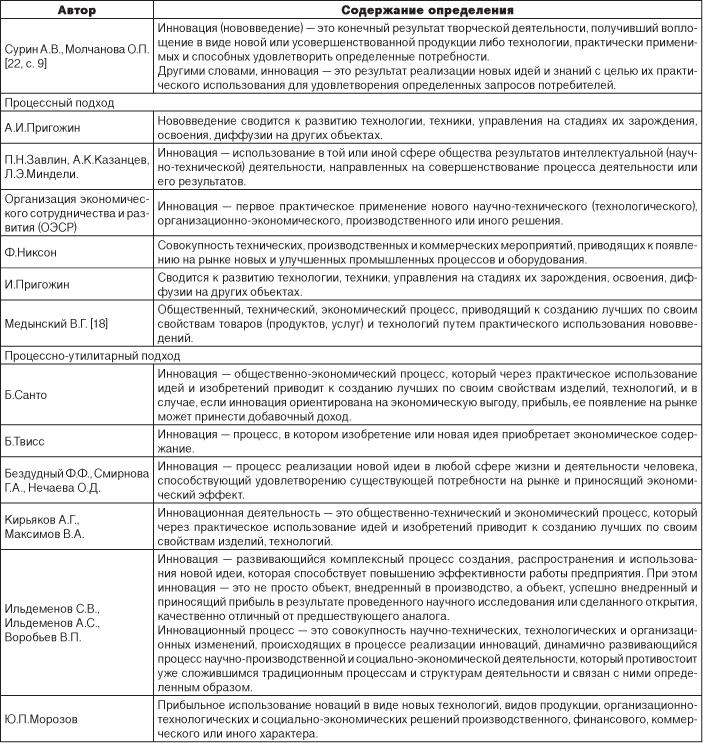 таблица определения финансов