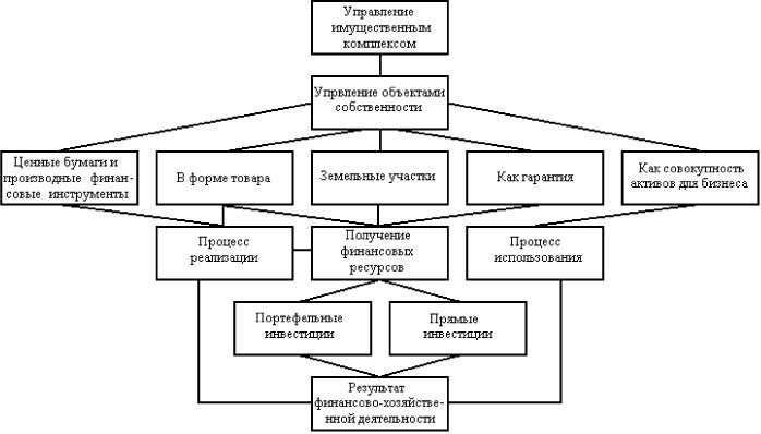 Схема вариантов управления