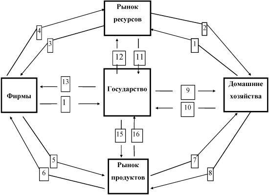 Схема основных взаимосвязей