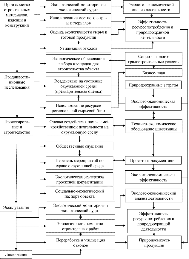 Схема экологического