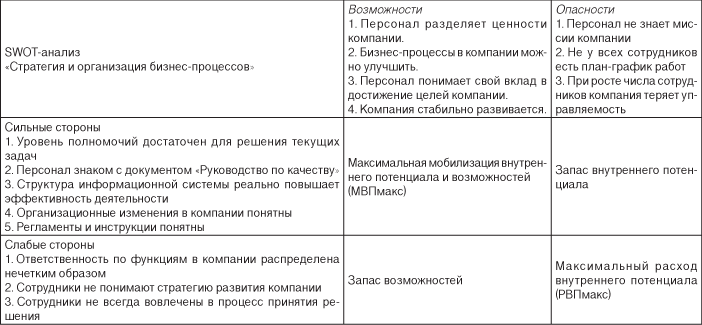 проведенного SWOT-анализа