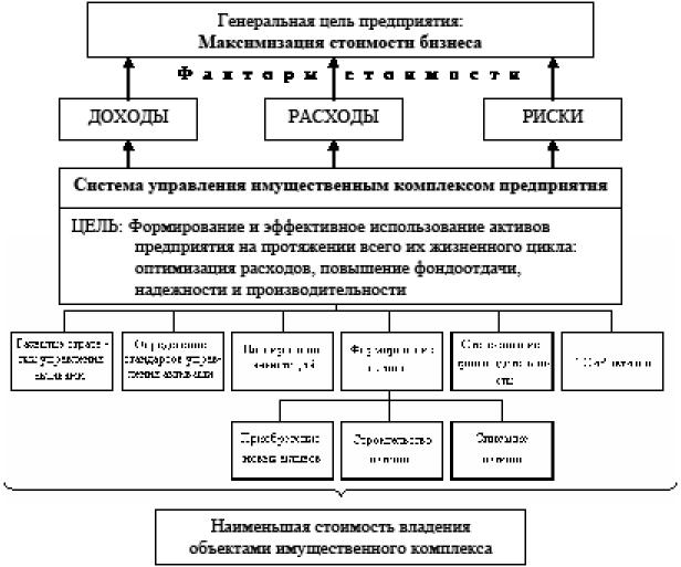Схема управления имущественным