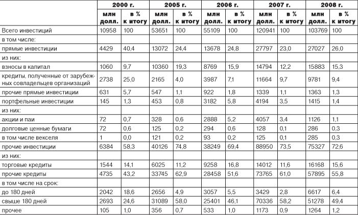 Информация министерства экономического развития рф от 6