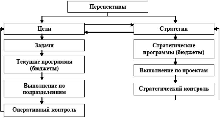 Схема стратегического