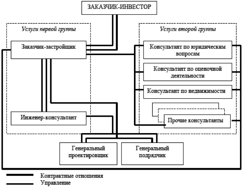 Организация управления крупным