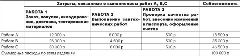 Abc Анализ пример Расчета