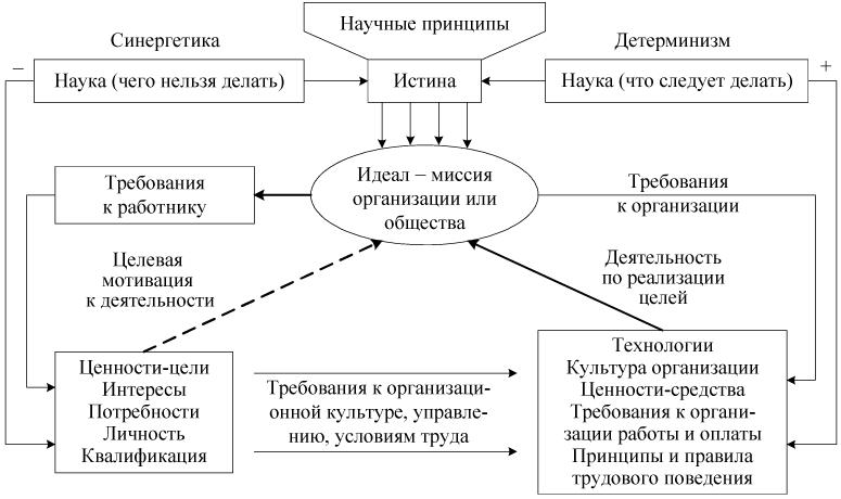 Схема социокультурного