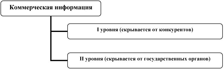 теневой экономики (рис.