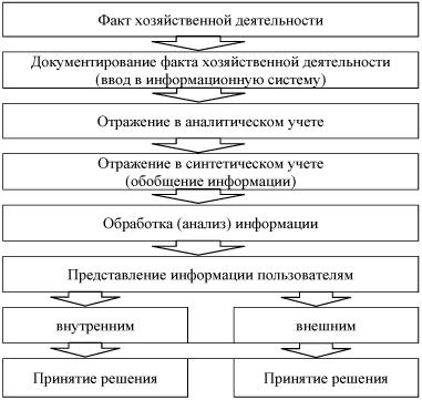 Обобщенная схема учетного