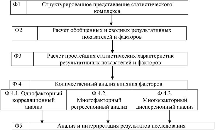 анализа инвестиционной