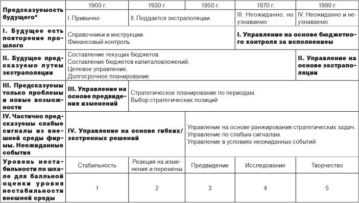 Жирным шрифтом выделены этапы
