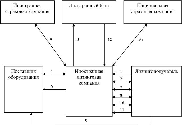Схема международных лизинговых