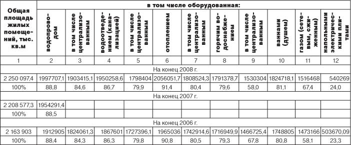 жилищный фонд рф таблица