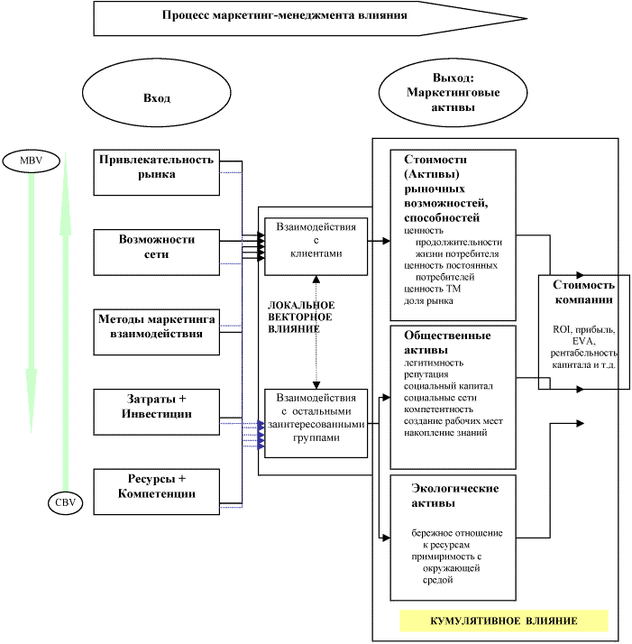 Схема формирования результатов
