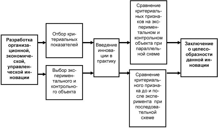 Общая схема действий
