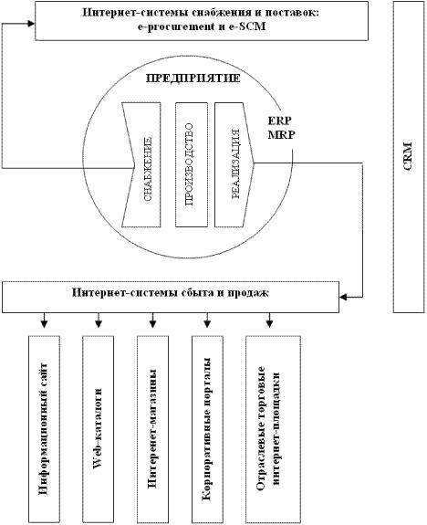 схема ERP-системы:
