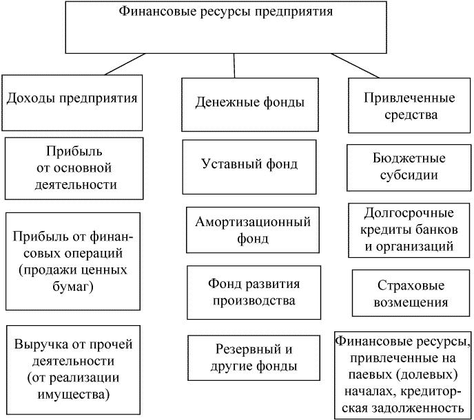 Структура финансовых ресурсов