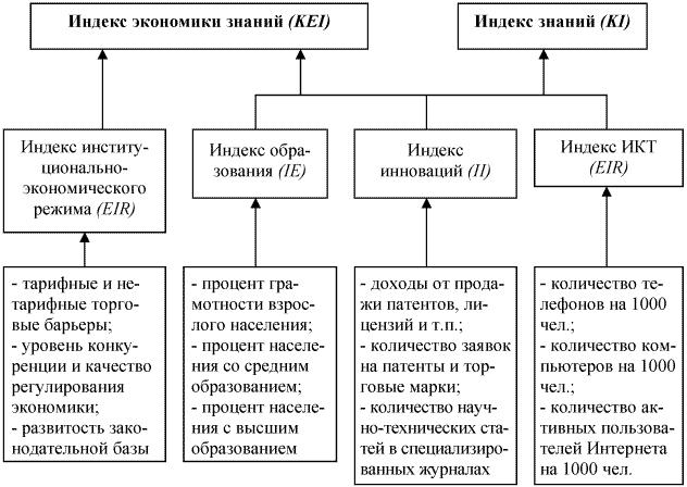 Схема расчета Индекса