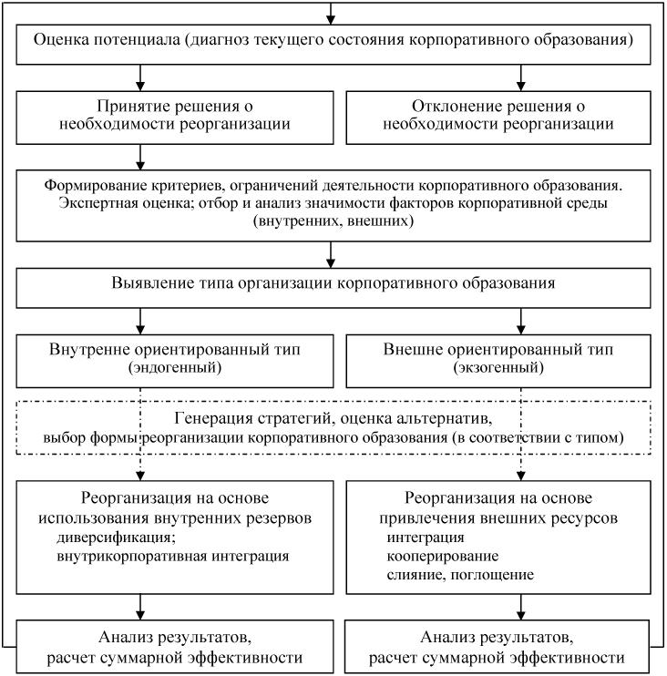 Схема-алгоритм формирования