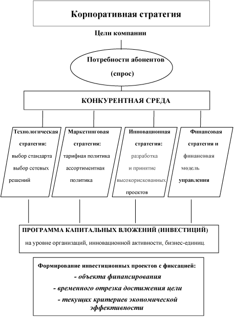 Блок-схема алгоритма выбора