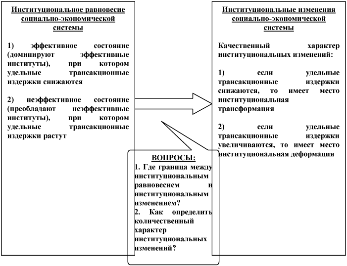 анализу институциональных