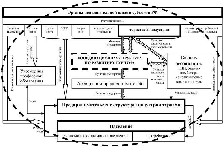 Модель взаимодействия частных