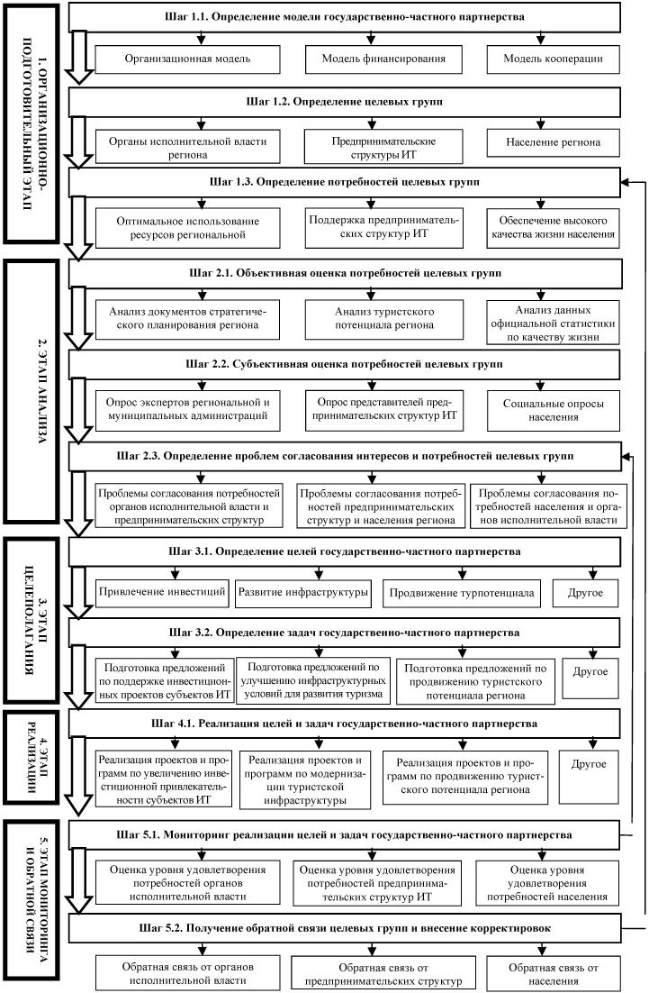 Схема государственно частного партнерства