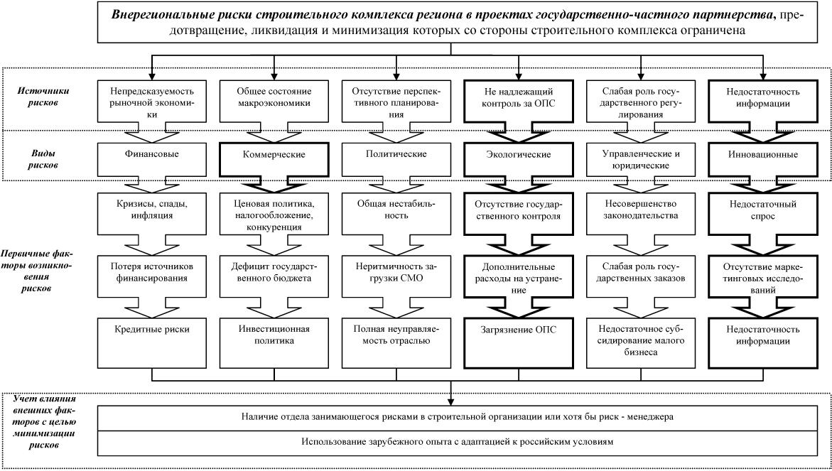 Схема внерегиональных рисков