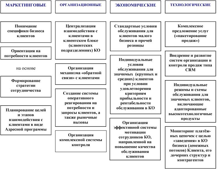 Схема ликвидации кредитной организации 620