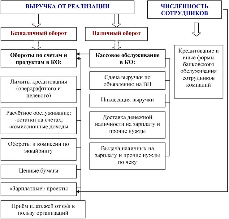 Схема товарно-денежных потоков