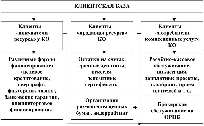 Схема базовой сегментации