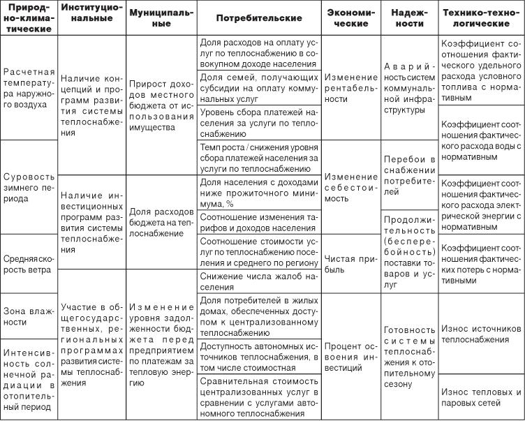 Типы экономических систем схема 631