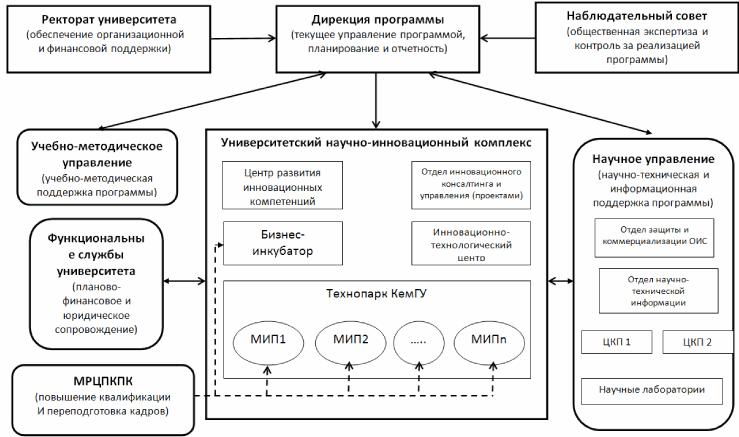 Схема управления инновационной