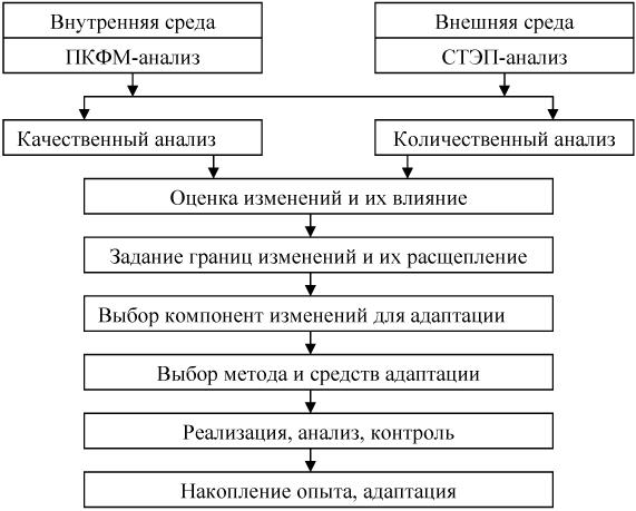 Схема организации адаптивного