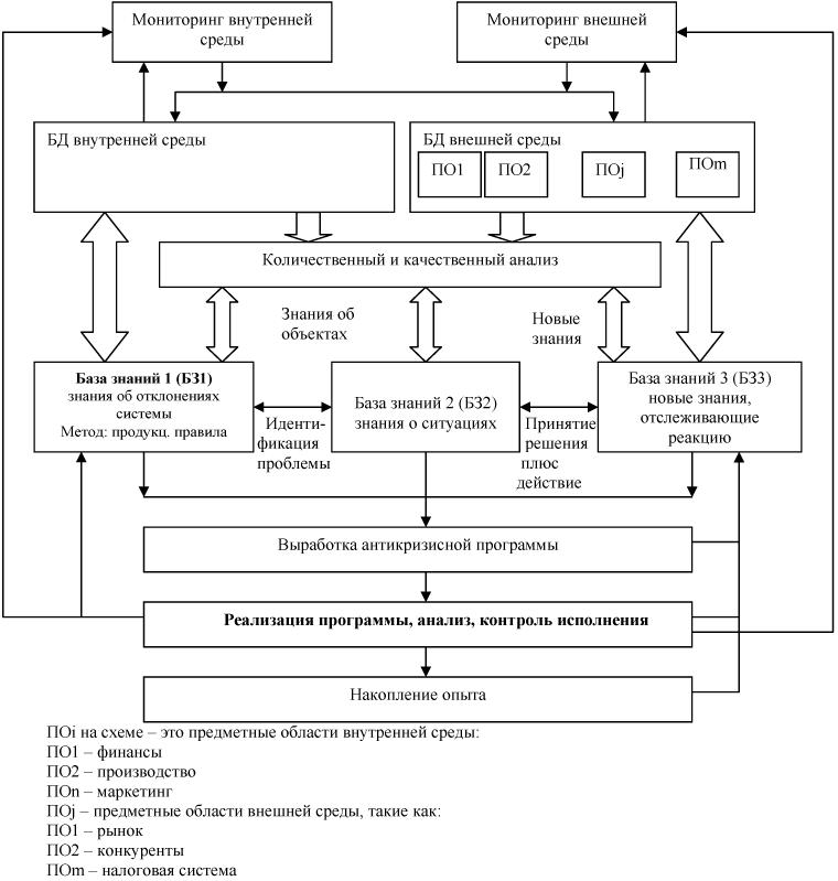 Схема ИС антикризисного