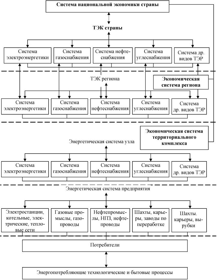 Принципиальная схема иерархии