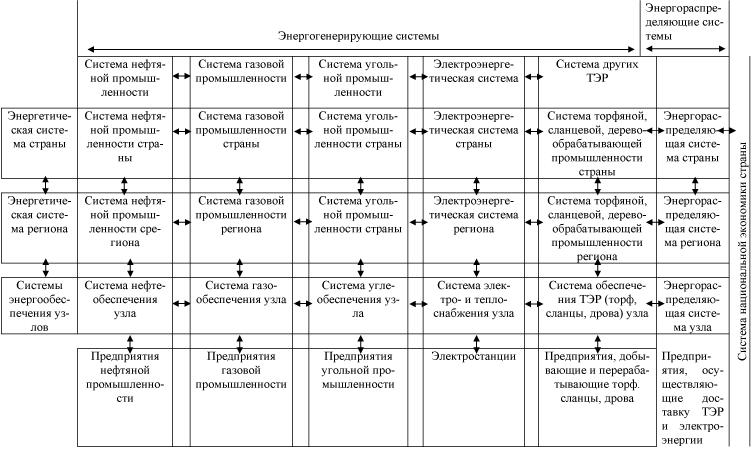 Условная иерархия систем