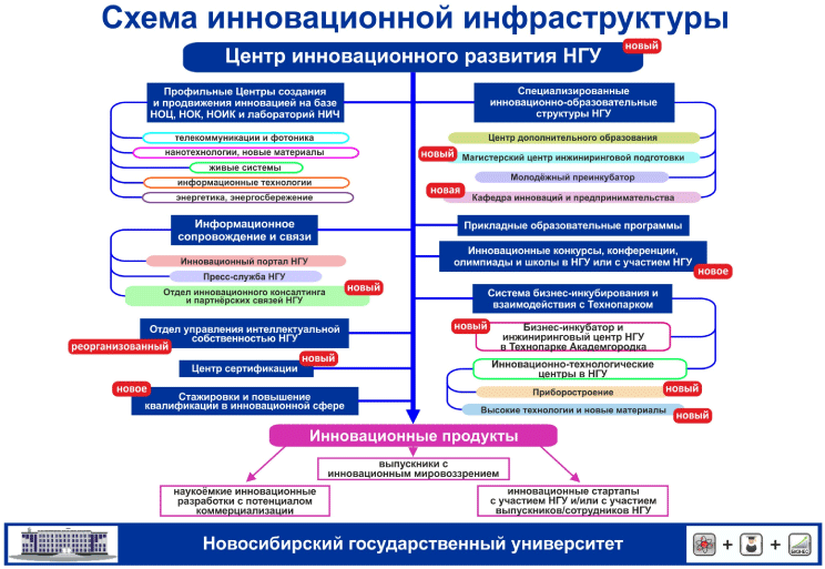 Схема инновационной платформы