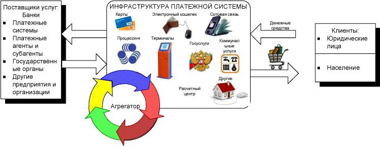 платежной системы и
