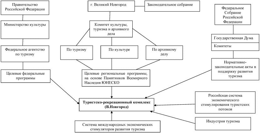 Система управления развитием