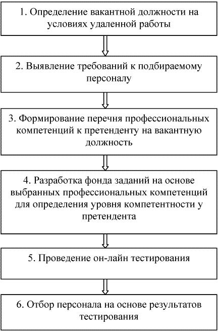 Схема подбора удаленного